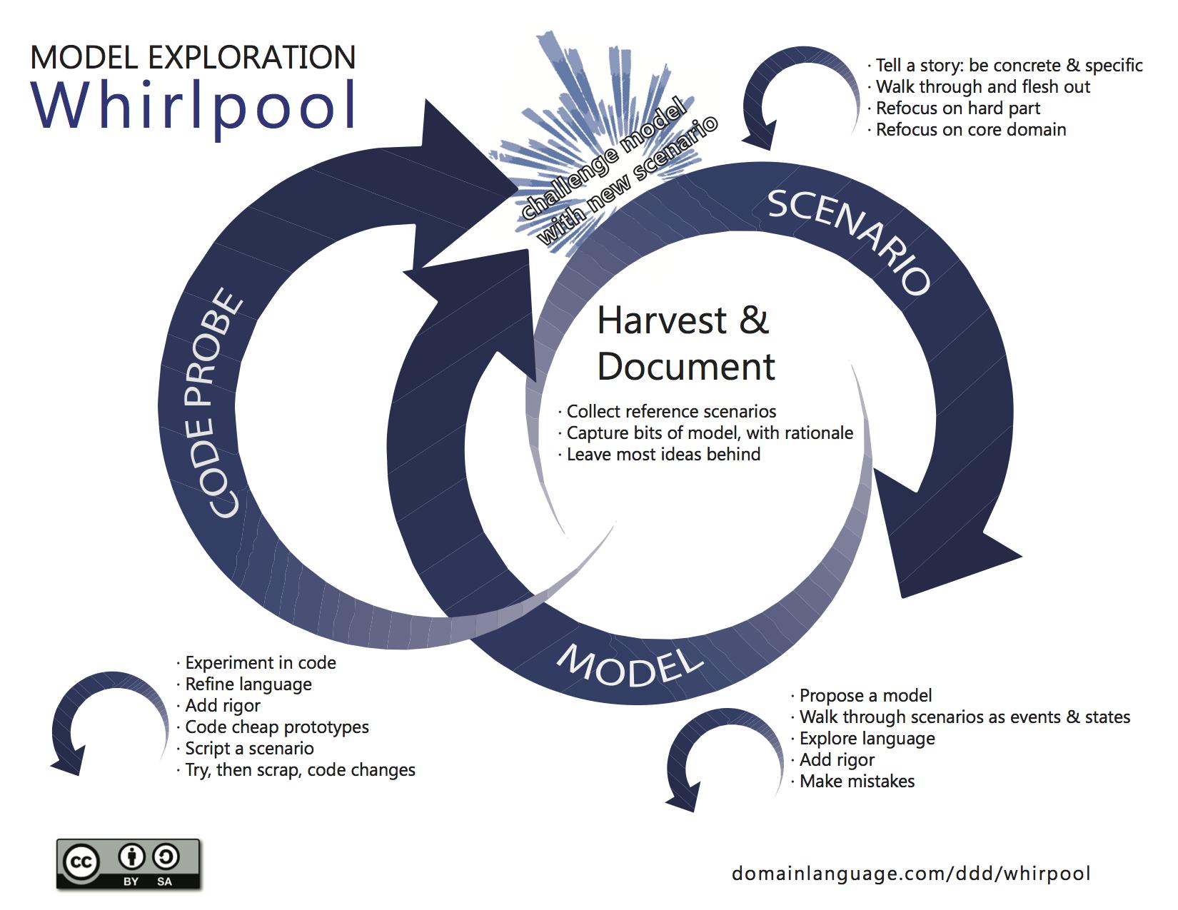 DDD_Model_Exploration_Whirlpool